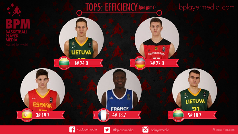 TOP 5: Efficiency FIBA U18 Fase de grupos