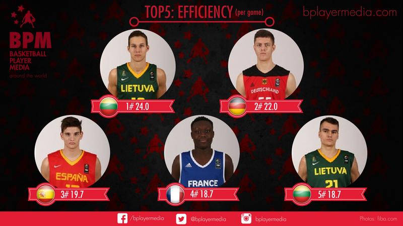 TOP 5: Efficiency FIBA U18 Fase de grupos