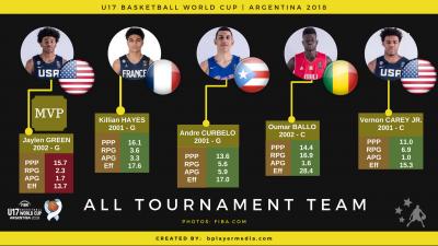 All Tournament Team U17.png